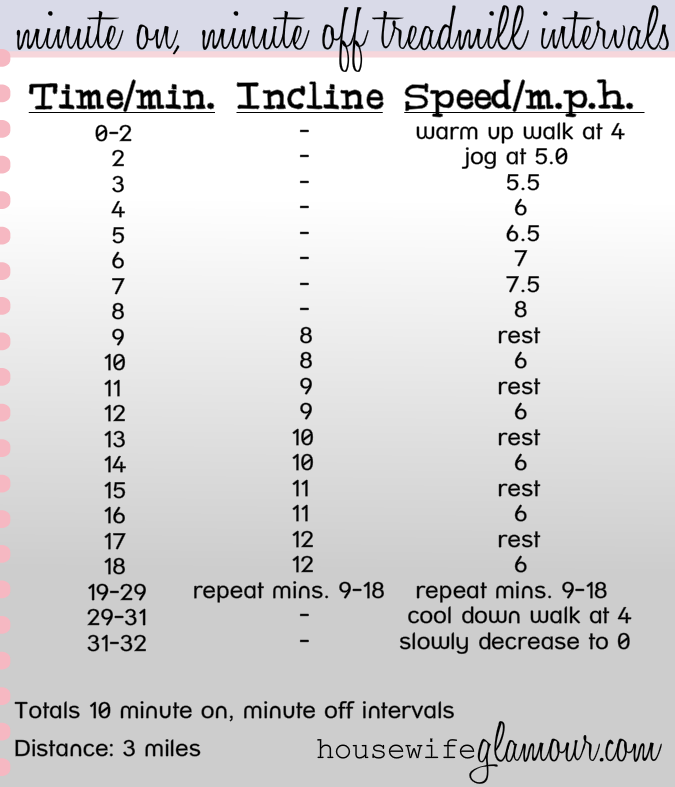 MInute On, Minute Off Treadmill Interval Workout