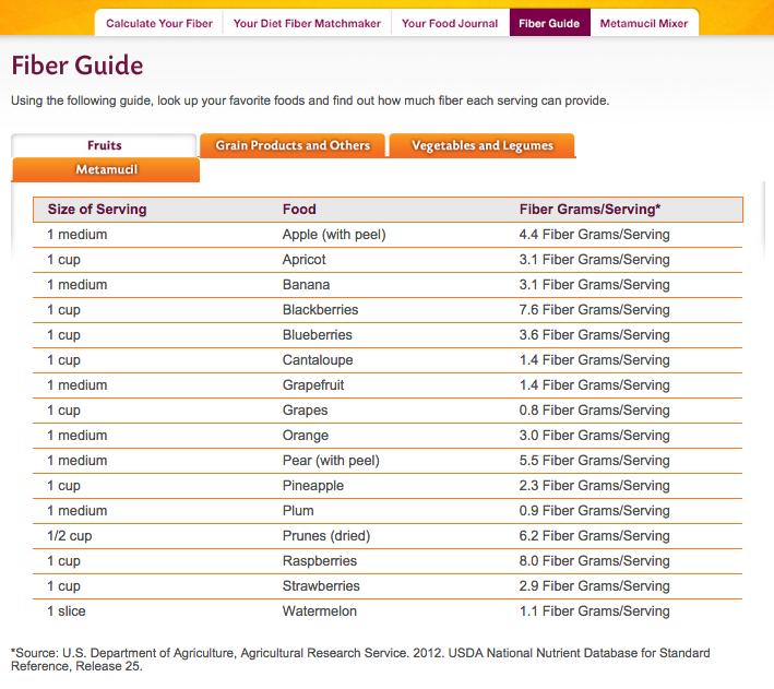 fruits high in fiber - metamucil fiber guide