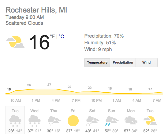 Rochester Hills michigan weather