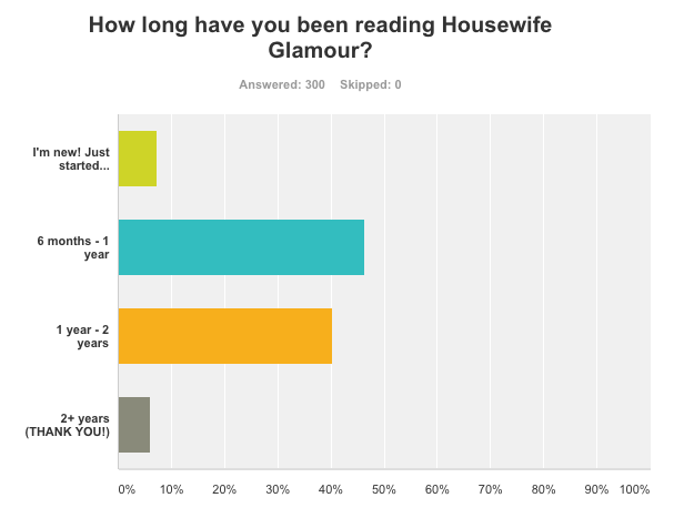 Survey Results Housewife Glamour 1
