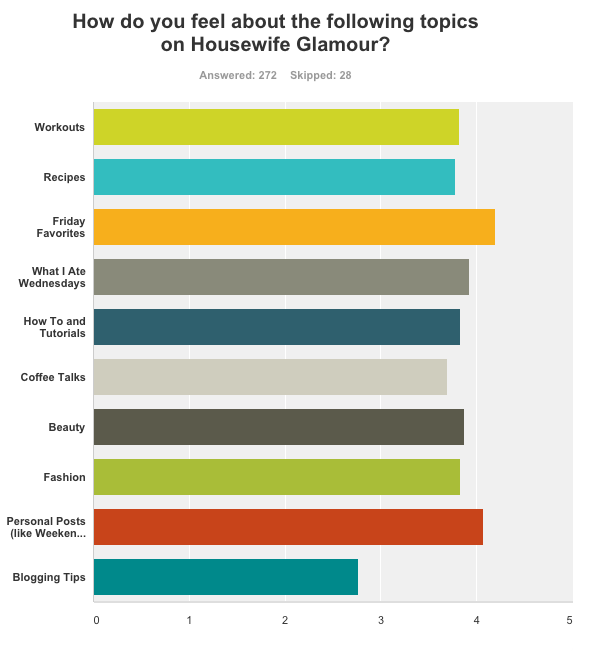 Survey Results Housewife Glamour 9