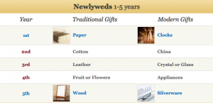Wedding Anniversary Gift Guide
