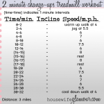 2 Minute Change-ups Treadmill Workout