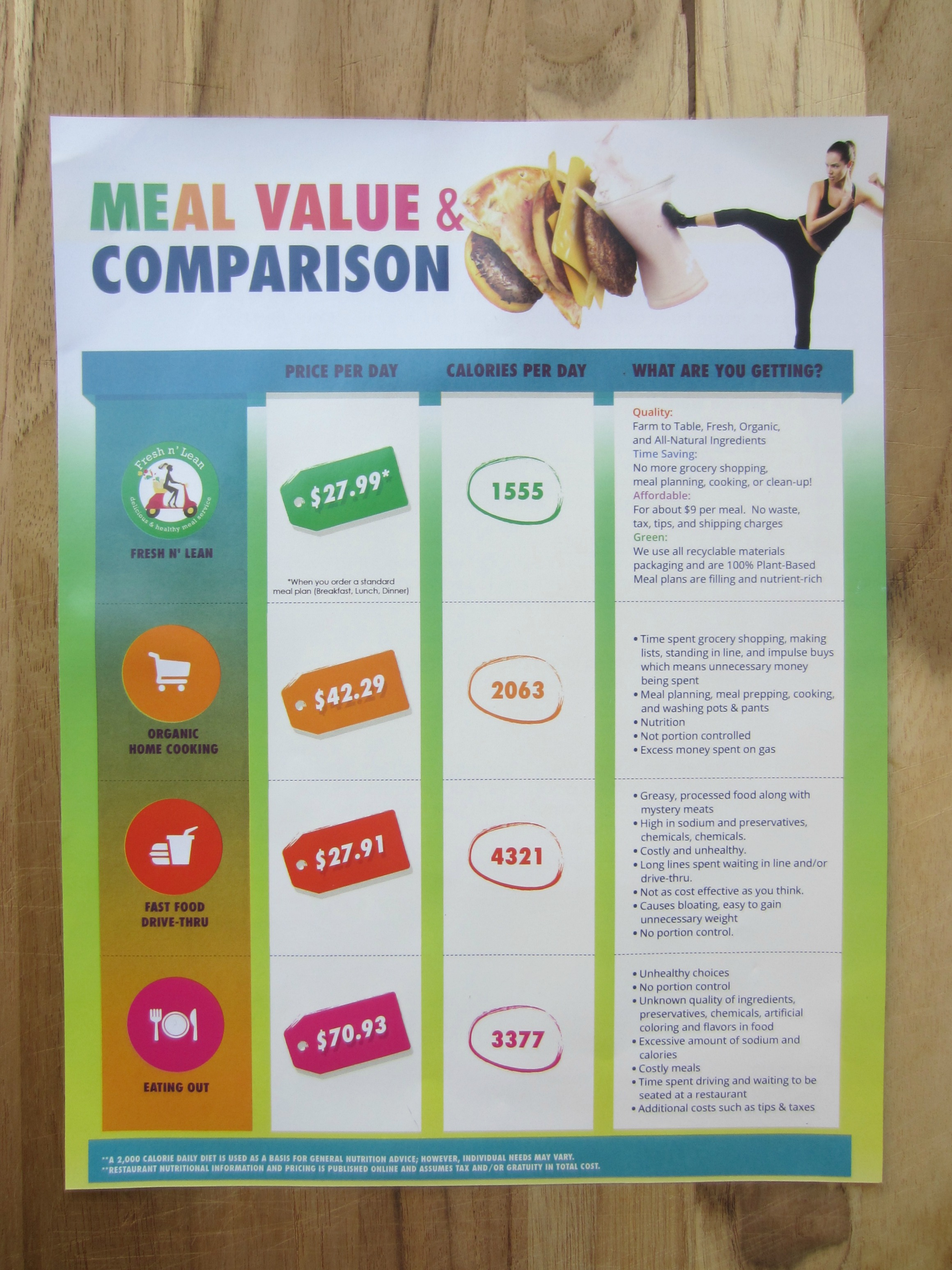 Fresh 'N Lean Meal Comparison sheet