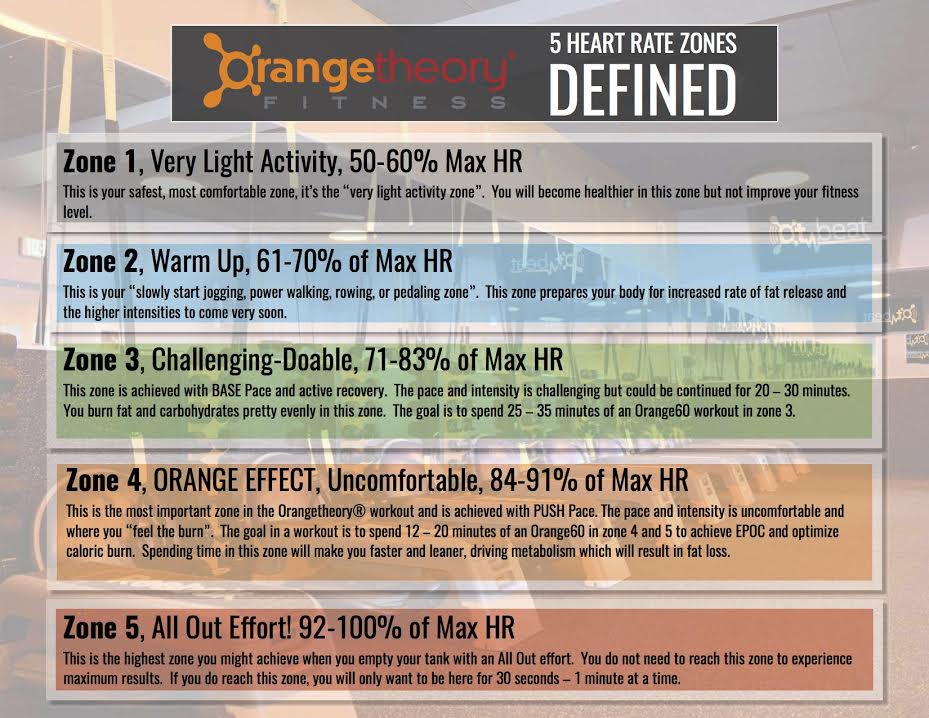 orangetheory-heart-rate-zones